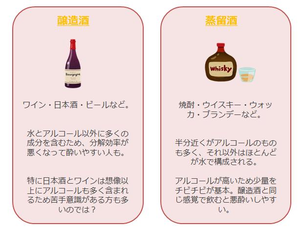 醸造酒は酔いやすいという図
