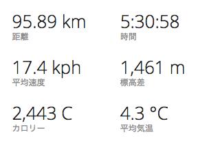 20150201関宿ライド結果