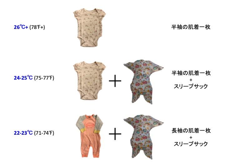 赤ちゃんが快適な夏の室温と服装の例