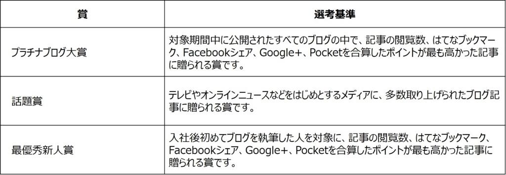 f:id:bpblog-nakabayashi:20170724133440j:plain