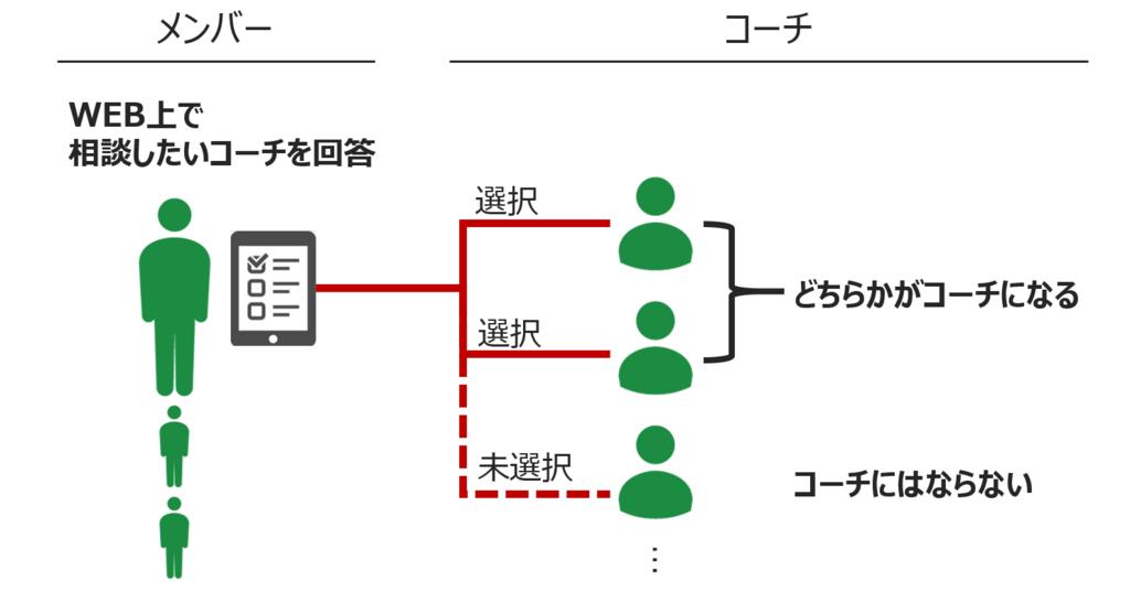 f:id:bpblog-nakabayashi:20180109151807p:plain:w550