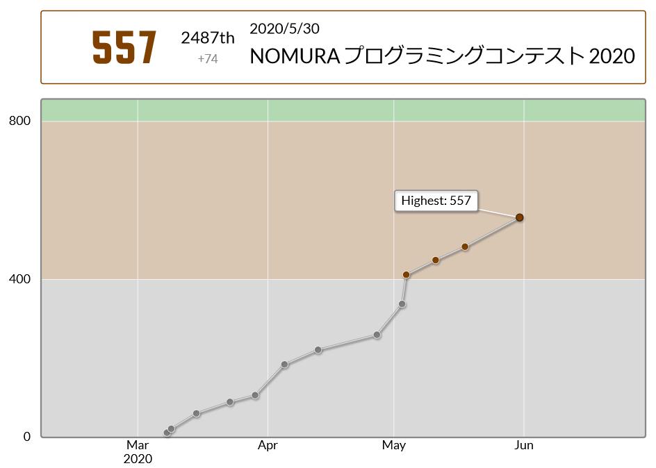 NOMURA2020_score