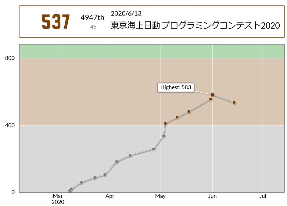 東京海上日動2020_score