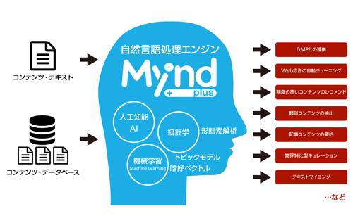 f:id:brainpad-inc:20151022180738p:plain