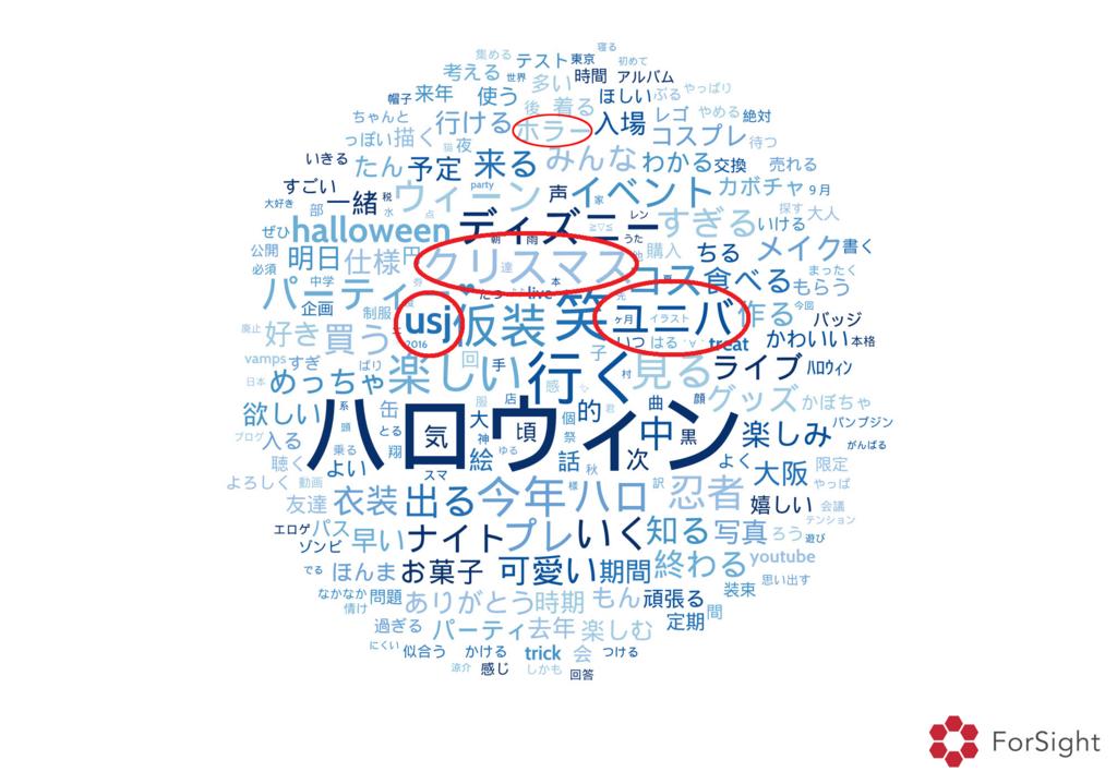 f:id:brainpad-inc:20161018172558j:plain