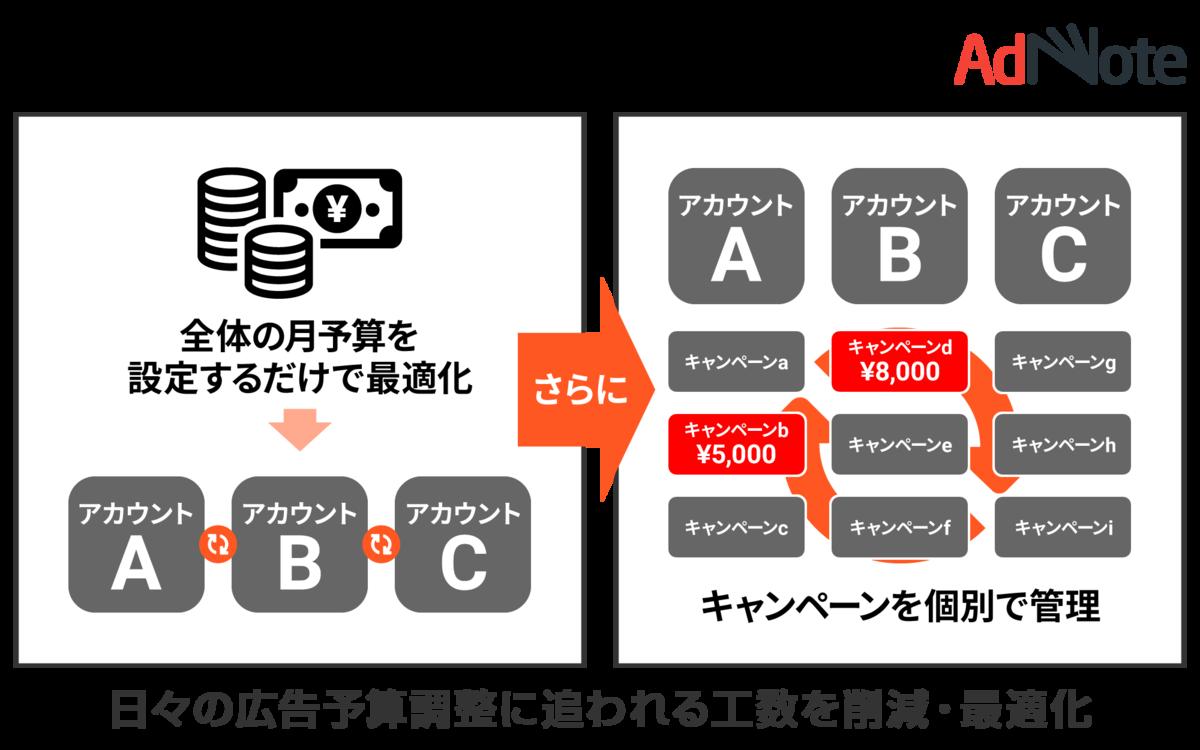 f:id:brainpad-inc:20190509143102p:plain