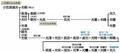 打越氏の系図(WEBサイト「風雲戦国史-戦国武将の家紋」より引用)