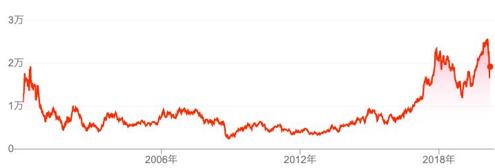 東京エレクトロンの株価の推移