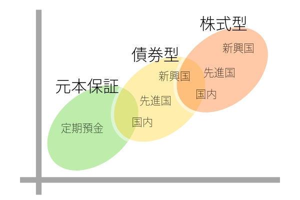 iDeCoポートフォリオに役立つ運用商品の種類