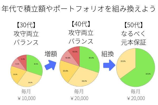 iDeCoポートフォリオ組み方(年代別)
