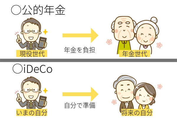 iDeCoと公的年金の違い