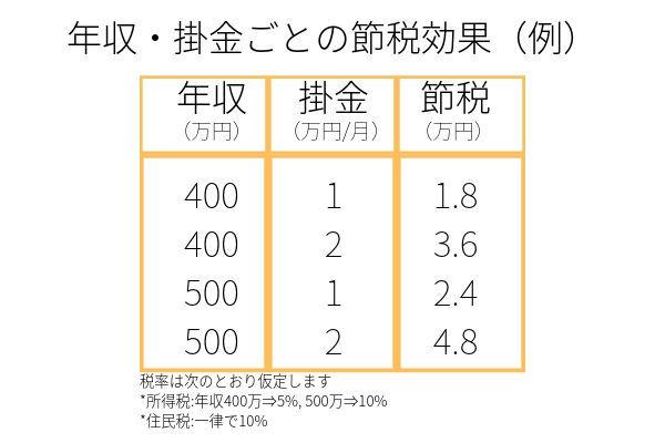 iDeCo節税メリット①所得税住民税