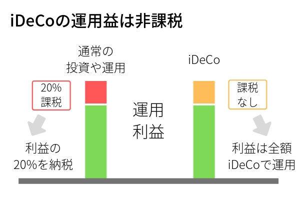 iDeCo節税メリット②運用益は非課税