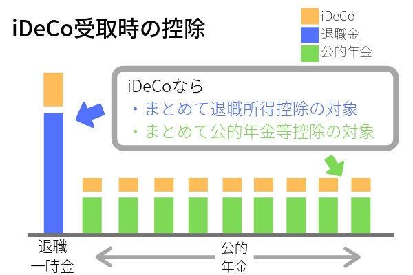 iDeCo節税③受取時の控除