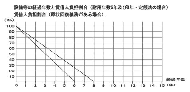 賃貸不動産経営管理士試験平成28年度問1画像