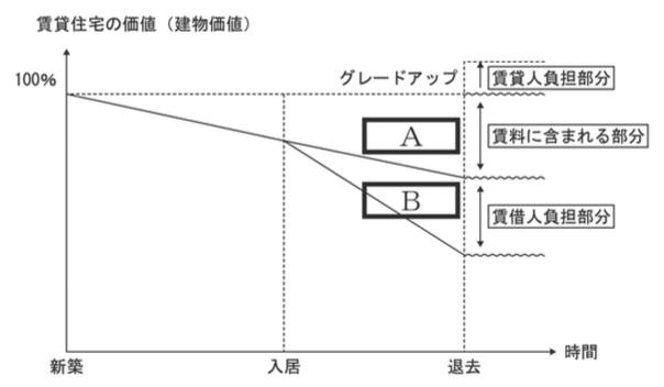 賃貸不動産経営管理士試験平成28年問28-2