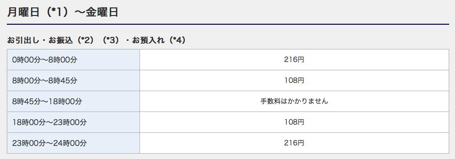 みずほ銀行ATM手数料(月〜金)