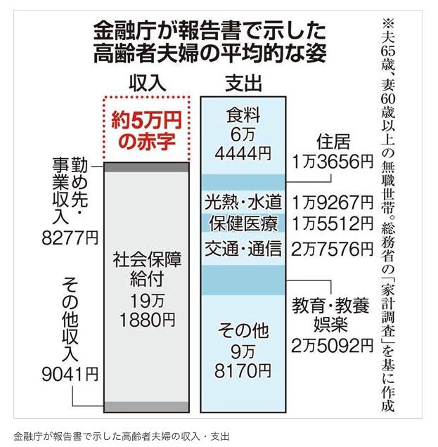 「2000万円」報告書 過剰な表現で税制改正議論に影響:イザ!より