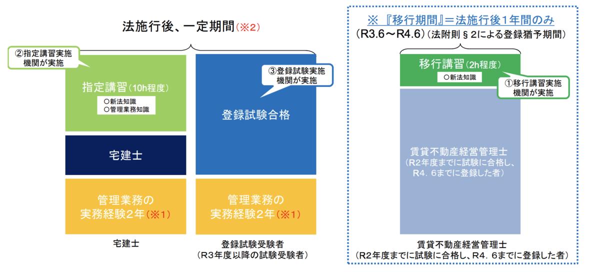 業務管理者について(国土交通省「賃貸住宅管理業に関する主な論点のとりまとめ」より)
