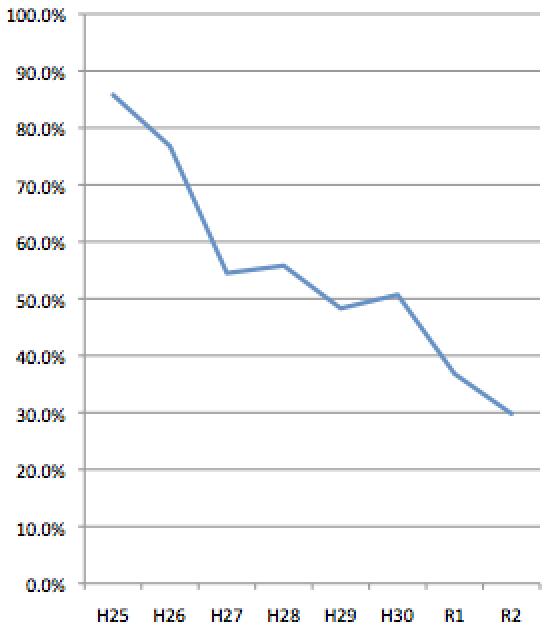 賃貸不動産経営管理士試験合格率推移