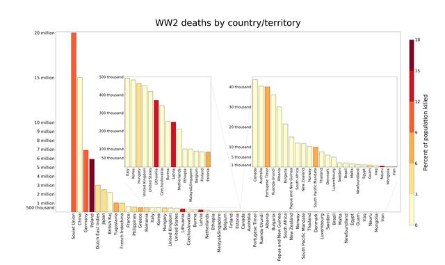 次 数 二 死者 世界 第 大戦