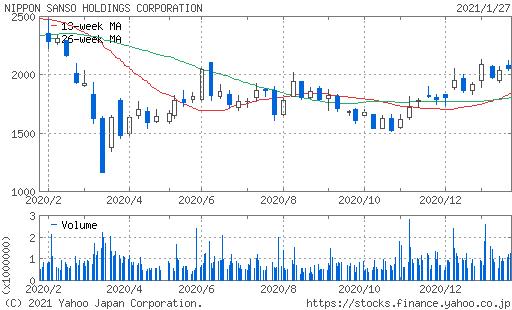 株価 ホールディングス 三菱 ケミカル