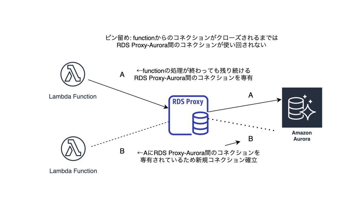 f:id:bst-tech:20210423174534p:plain