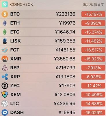 仮想通貨が大暴落