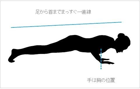 >正しいプッシュアップ(腕立て伏せ)のやり方説明図