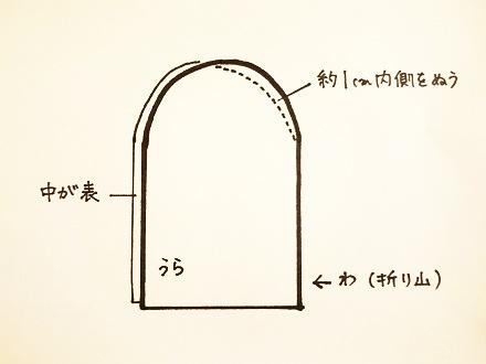 図の点線部分を縫う