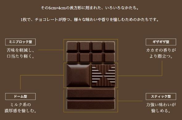 チョコレートのかたちの説明