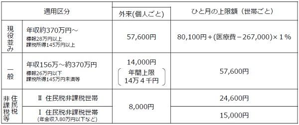 高額療養費制度における70歳以上の上限額(平成30年7月診療分まで)
