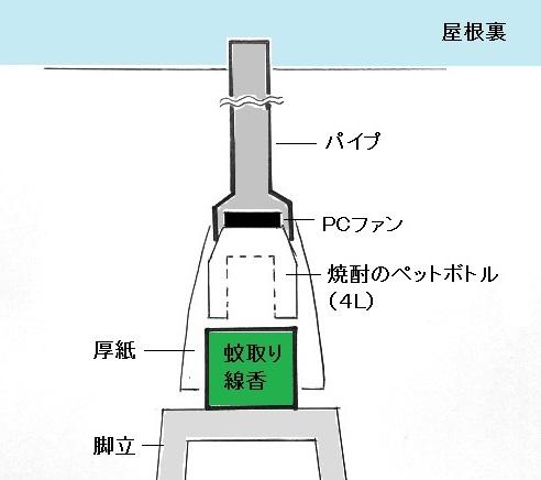 コウモリ駆除のために使っていた蚊取り線香とパイプの図