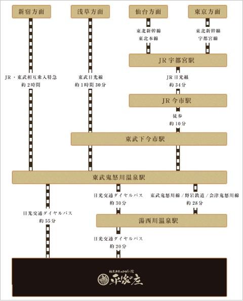 湯西川温泉へ公共交通機関(電車・バス)でのアクセス