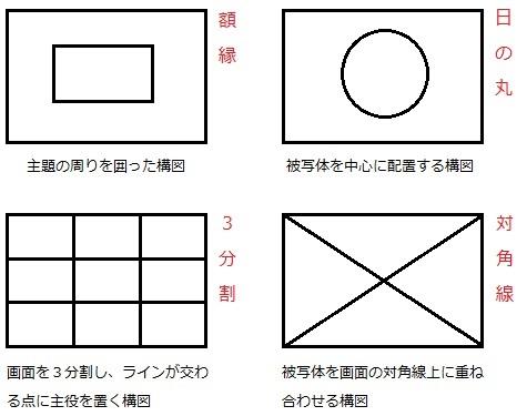 基本構図の種類 額縁・日の丸・3分割・対角線