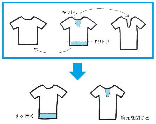 Tシャツのデザインとサイズを変えるリメイクの図