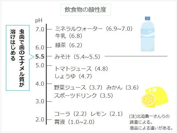 飲食物の酸性度