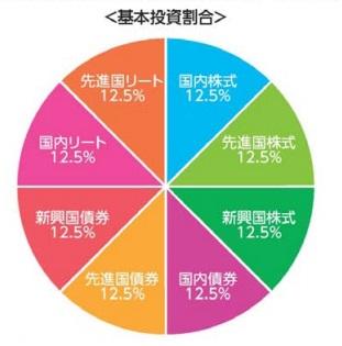 8資産均等型の配分