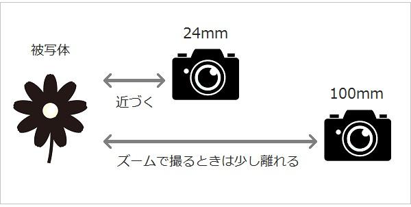 焦点距離と撮影距離の関係