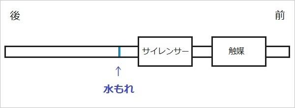 マフラー継ぎ目の略図