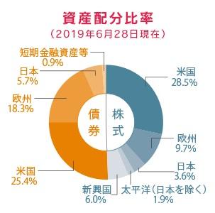 セゾン・バンガード・グローバルバランスファンドの資産配分比率