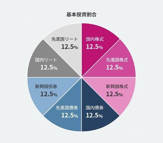 eMAXIS Slim バランス(8資産均等型)の基本投資割合