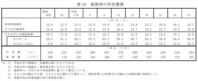 貧困率の年次推移|平成28年国民生活基礎調査の概況