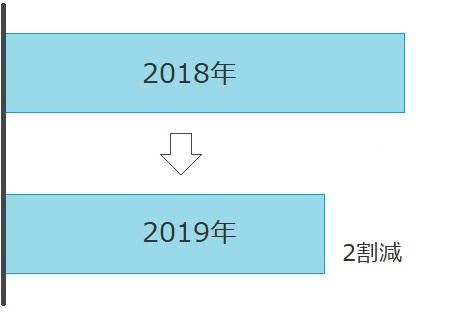 2018年と2019年の収入比較