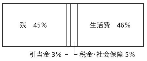 2019年の支出割合