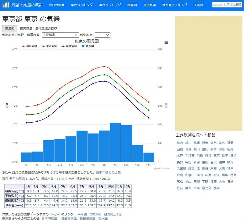 各地の気温と降水量のグラフ(雨温図)気温と雨量の統計のページ