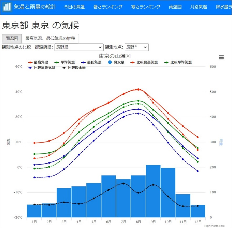 東京と長野の比較グラフ|各地の気温と降水量のグラフ(雨温図)気温と雨量の統計のページ
