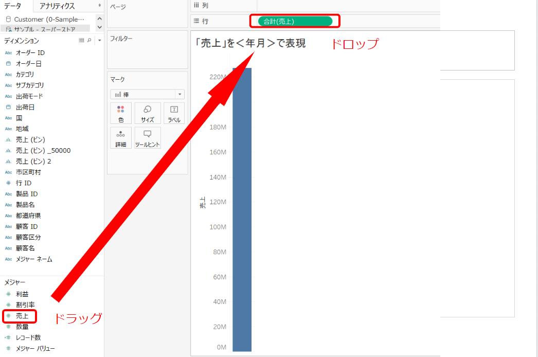 「売上」をグラフ表現します。