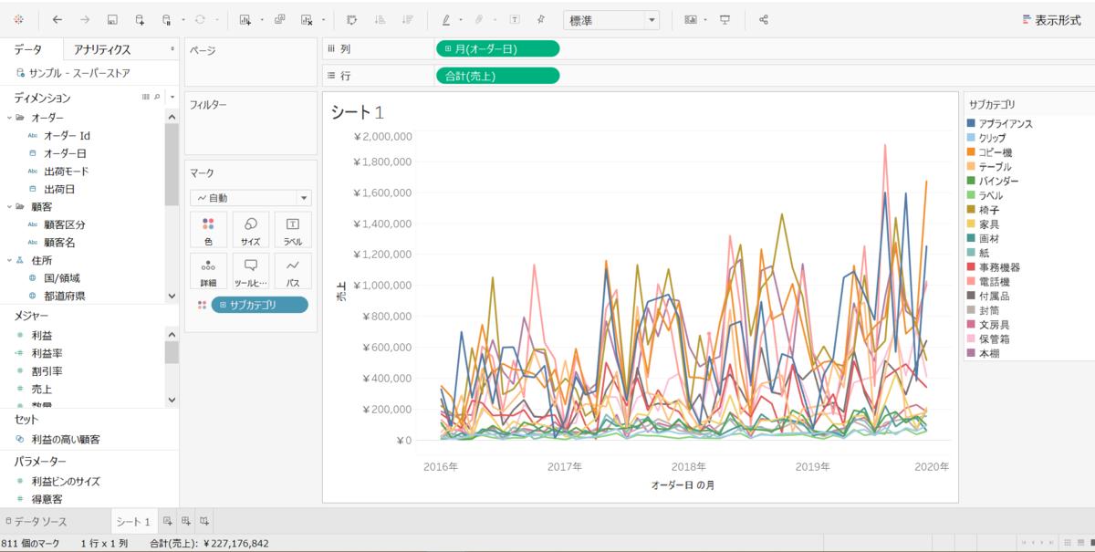 売上推移の折れ線グラフ