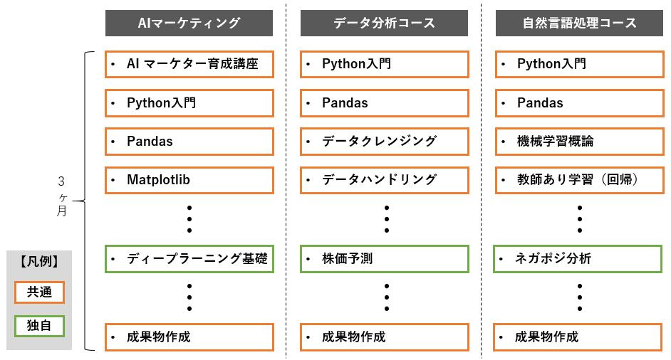 f:id:budounomizu:20210509141636p:plain